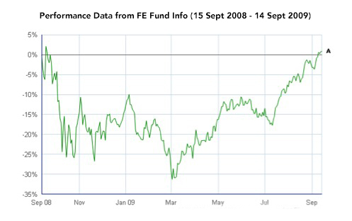 Performance data from FE fund following the bankruptcy of Lehman brothers