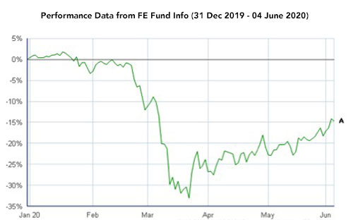 Performance data from FE Fund Dec 2019-June 2020