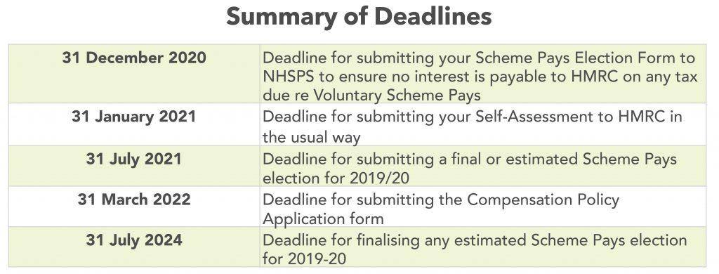 Summary of annual allowance compensation deadlines