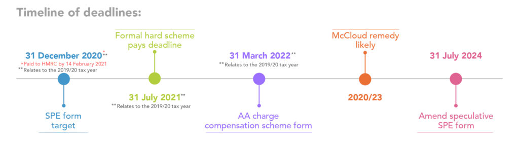 Deadline dates for annual allowance compensation